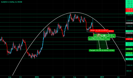 XAUUSD: Gold - Down Trend Continuation