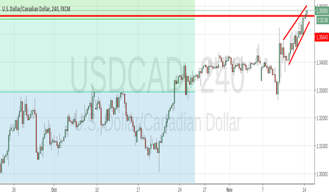 """USDCAD: Pattern """"Wedge"""""""