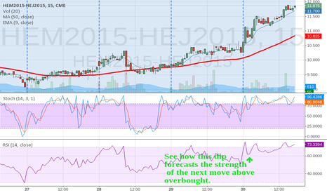 HEM2015-HEJ2015: RSI pulling back before a strong surge