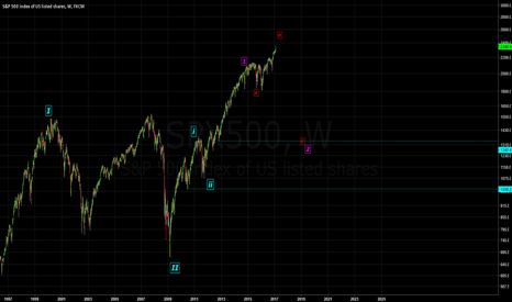 SPX500: Clear and Present Danger - SPX500 -  Short the bubble.
