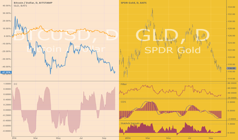 GLD: Bitcoin gold correlation and cointegration