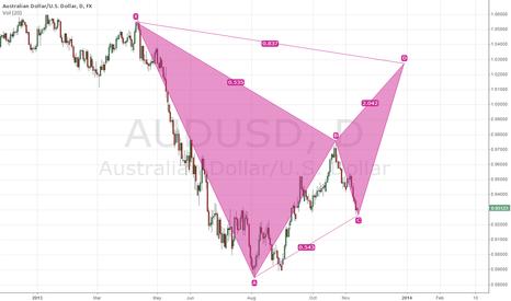AUDUSD: aud/usd (date chart )