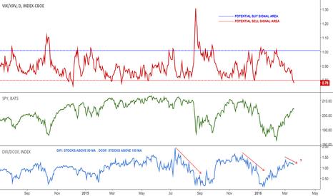 VIX/VXV: $SPY Volatility ratio (30D/90D)