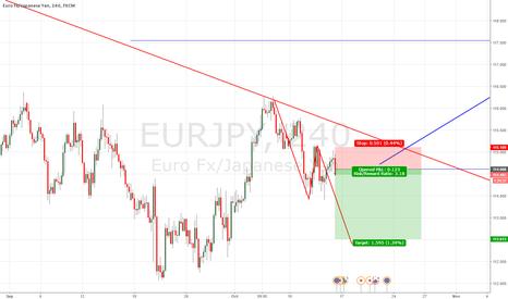 EURJPY: EurJpy AB-CD potential, lower highs