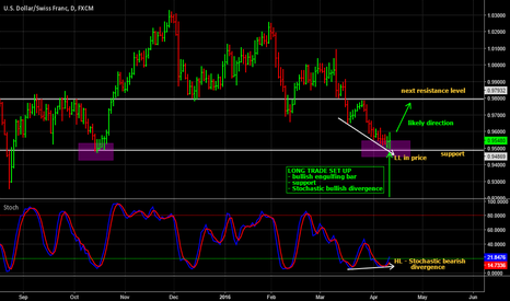 USDCHF: USD/CHF long trade