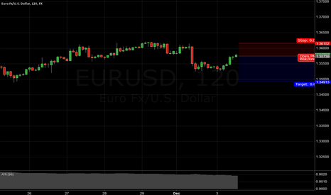 EURUSD: EUR/USD SHORT