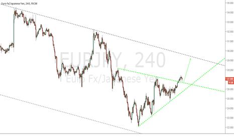 EURJPY: Buy breakout