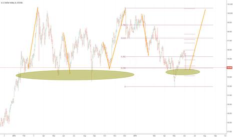DX1!: Dollar Index levels to watch