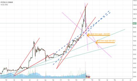 BTCEUR: BTC Bear Market in its begining ?