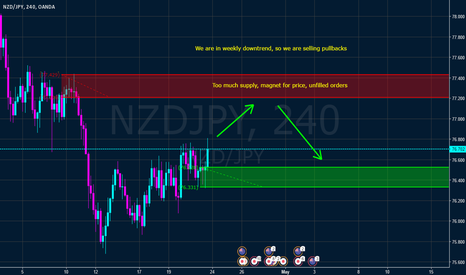 NZDJPY: NZD JPY Daily supply zone soon