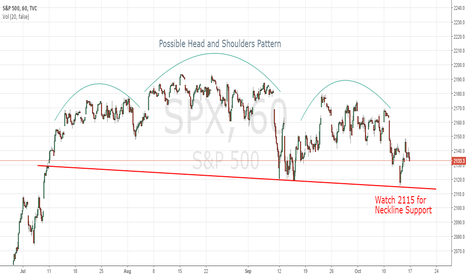SPX: Head and Shoulders Developing in S&P 500?