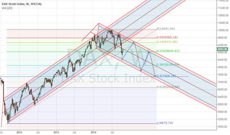 DAX: long term target for dax