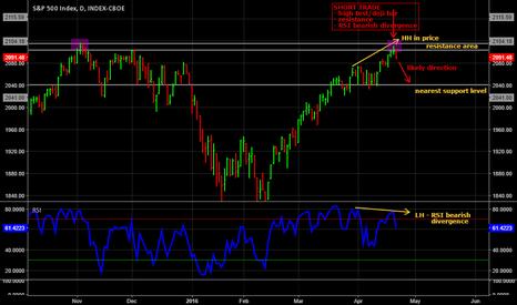 SPX: S&P500 - A trade taken