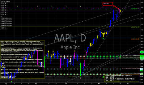 AAPL: AAPL Apple entering a choppy zone of Fibonacci confluence