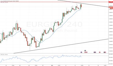 EURGBP: Reversal short setup EURGBP on 4H