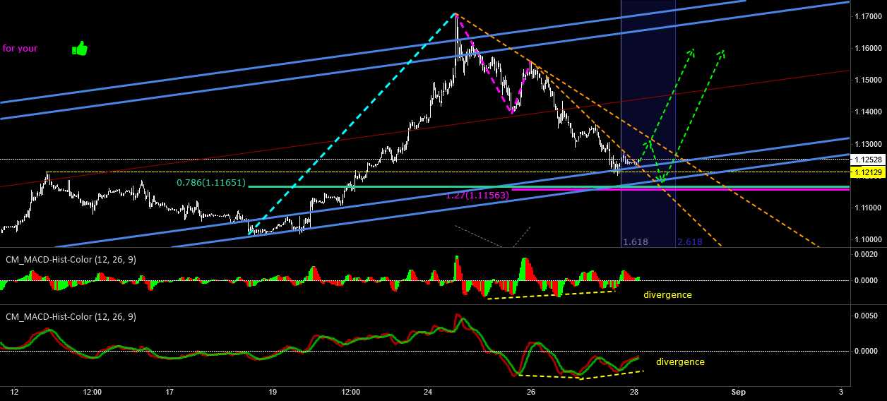 signal of long:Multiple divergence and Multiple support