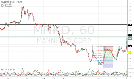 MNKD: A close above $.82 signals a gap up for tomorrow.