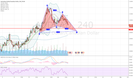 AUDCAD: AUDCAD potential bullish advanced gartley pattern on 4H chart