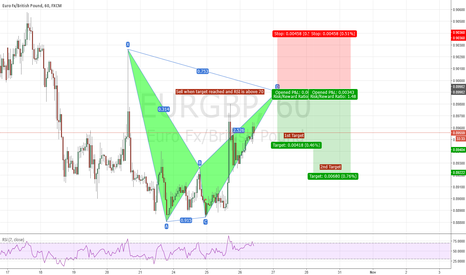 EURGBP: EUR/GBP 1HR Bearish BAT