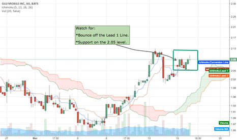 GLUU: Uptrend Confirmation Signals to Watch
