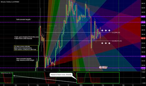 BTCUSD: Gann prism TA & fib breakout tradingplan (bear wave?)