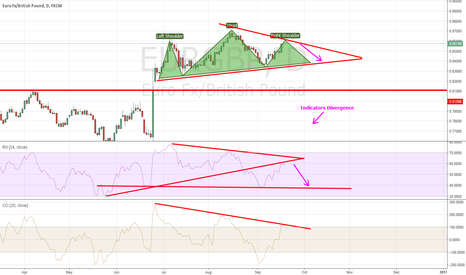 EURGBP: EURGBP Head and Shoulders and Divergence - Sell Expected?