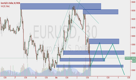EURUSD: up and down