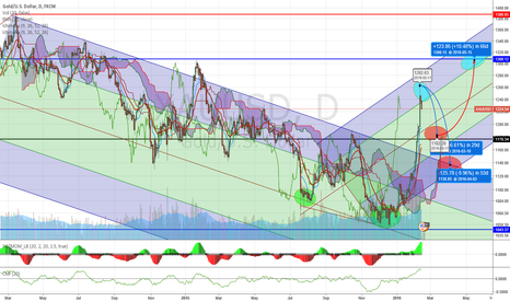 XAUUSD: IT IS BUILDING A  NEW TREND?