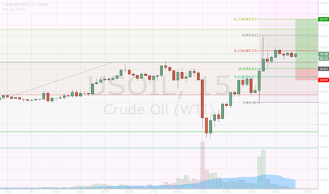 USOIL: Buy OIL, OIL TRADING