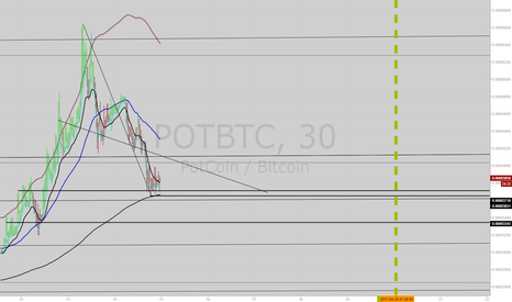 POTBTC: PotCoin 30min dip buy b4 breakout