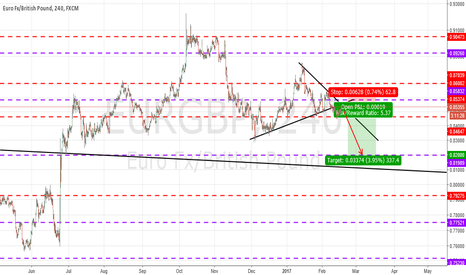 EURGBP: EURGBP : PERFECT SELL TREND