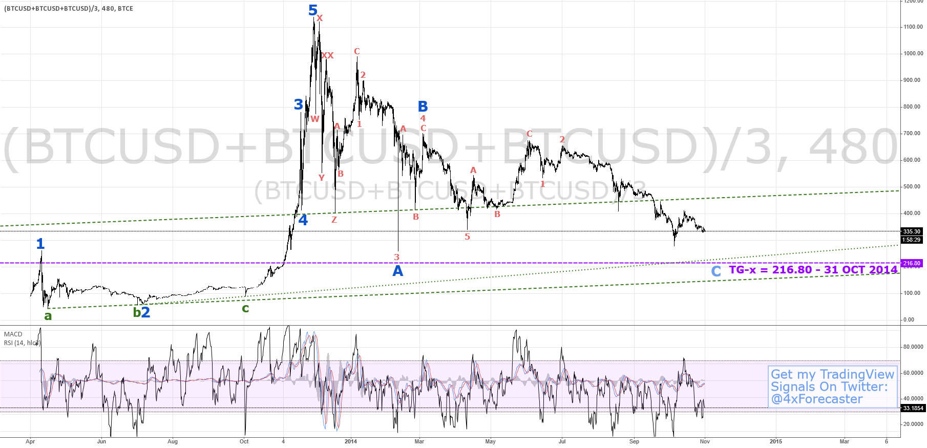$BTCUSD: 3-in-One | $BTC #BTCe #Bitfinex #Bitstamp #bitcoin