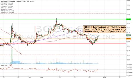 BCEI: BCEI - Long at the break of $0.96