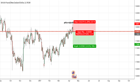 GBPNZD: GBPNZD potential short trade- longterm