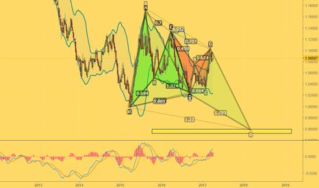 AUDNZD: Short long-term position