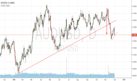 AUDUSD: BUY AUDUSD, pair trading at channel support.