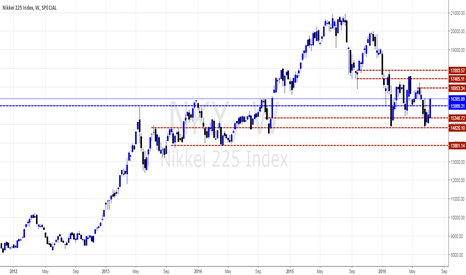 NKY: Nikkei Yeary Chart Views By Ntando Sextillion Pounds
