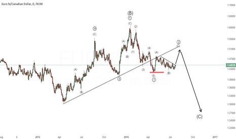 EURCAD: EUR/CAD - C wave coming up