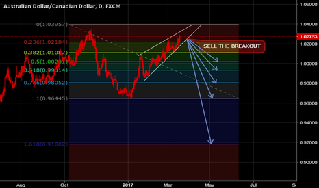 AUDCAD: AUDCAD long idea with bears after Breakout :)