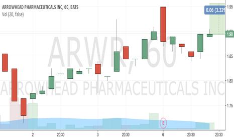 ARWR: buy 1.9 tp 1.95