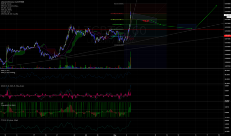 LTCBTC: Litecoin to consolidate before next move up