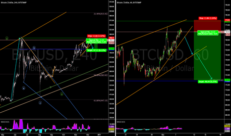 BTCUSD: BTCUSD traders - get ready for a sell!