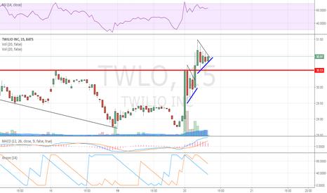 TWLO: 15 min chart