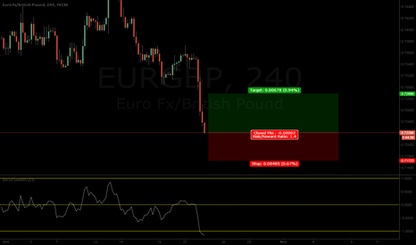EURGBP: EURGBP Bullish Retracement coming up!