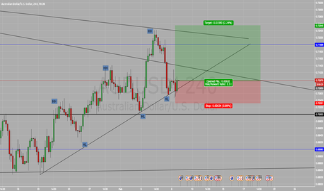 AUDUSD: Long On AUD/USD BUY BUY BUY !!!