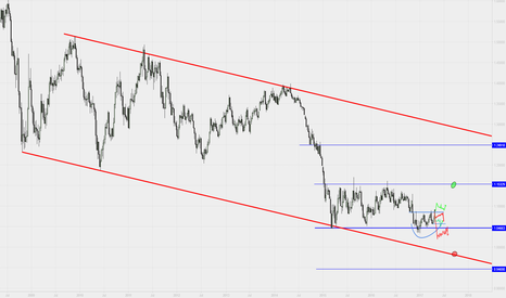 EURUSD: Long and short idea in Eur/Usd