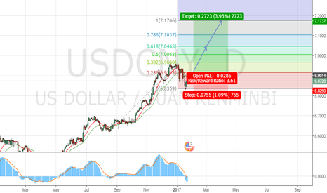 USDCNY: Long Stop on RMB (USDCNY)