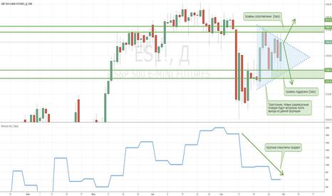 ES1!: Американский фондовый рынок находится в треугольнике