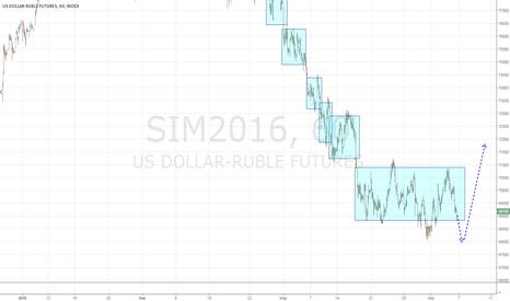 SIM2016: Рубль в боковике
