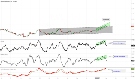 CVC: Bearish divergence.